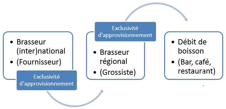 clause-dexclusivité-contrat-bière-brasserie-avocat-bar